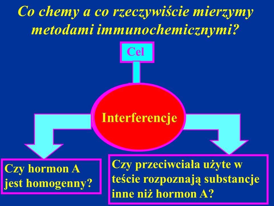 Co chemy a co rzeczywiście mierzymy metodami immunochemicznymi