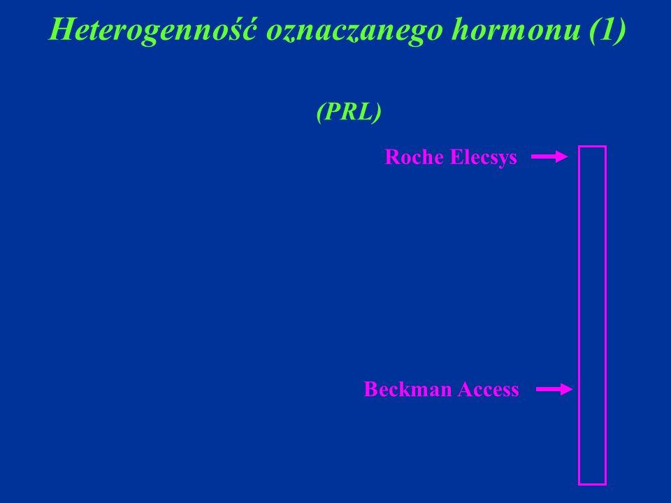 Heterogenność oznaczanego hormonu (1)