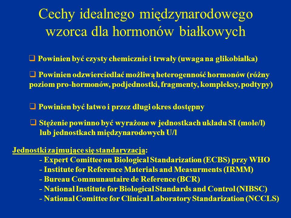 Cechy idealnego międzynarodowego wzorca dla hormonów białkowych