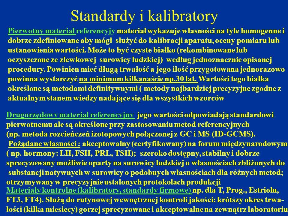 Standardy i kalibratory