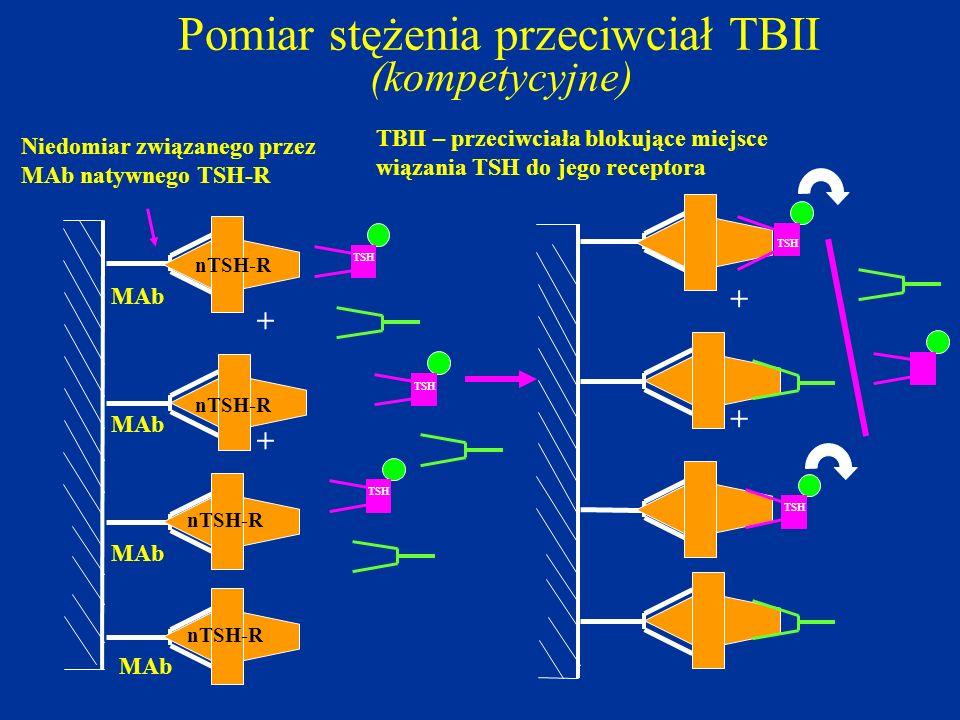 Pomiar stężenia przeciwciał TBII (kompetycyjne)