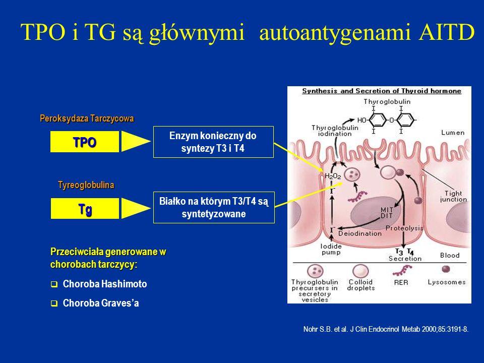 TPO i TG są głównymi autoantygenami AITD