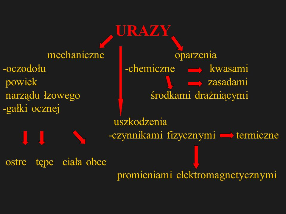 URAZY mechaniczne oparzenia -oczodołu -chemiczne kwasami