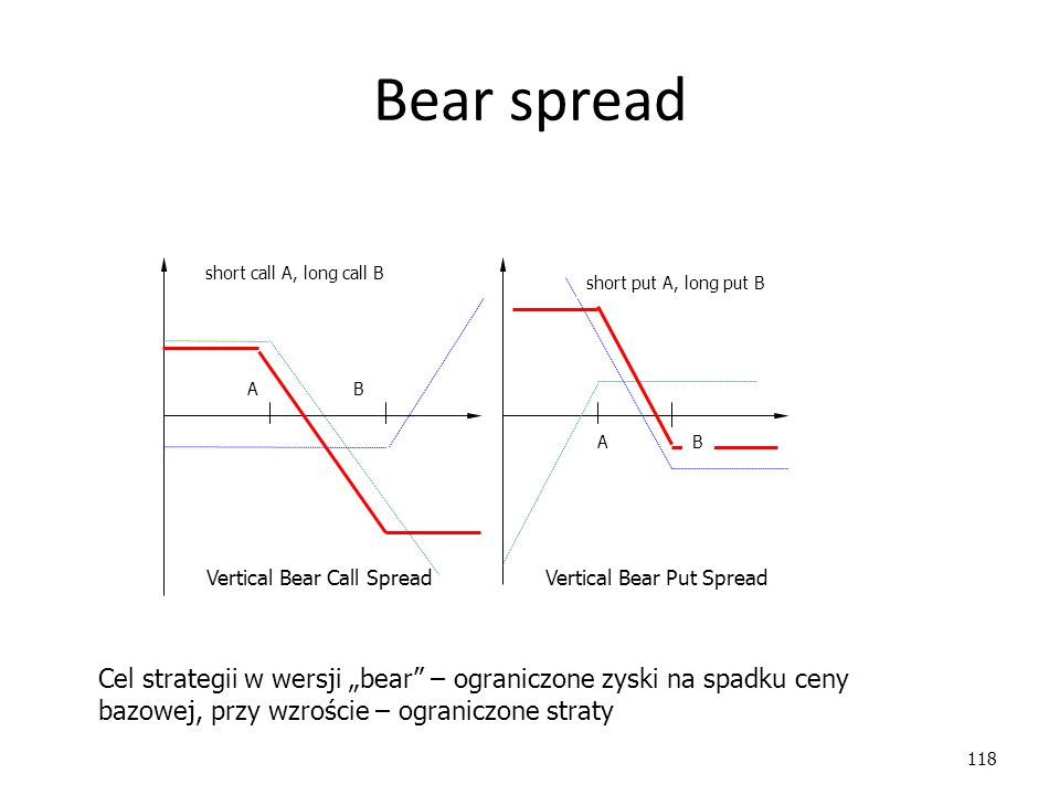 Bear spread short call A, long call B. short put A, long put B. A. B. A. B. Vertical Bear Call Spread.