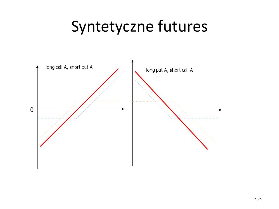 Syntetyczne futures long call A, short put A long put A, short call A