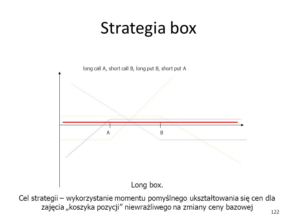Strategia box long call A, short call B, long put B, short put A. A. B. Long box.