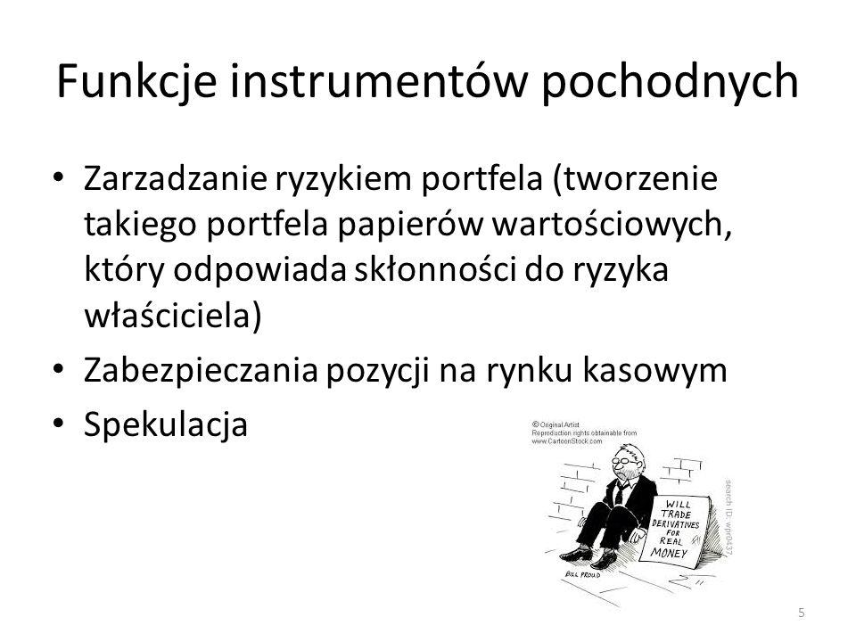 Funkcje instrumentów pochodnych