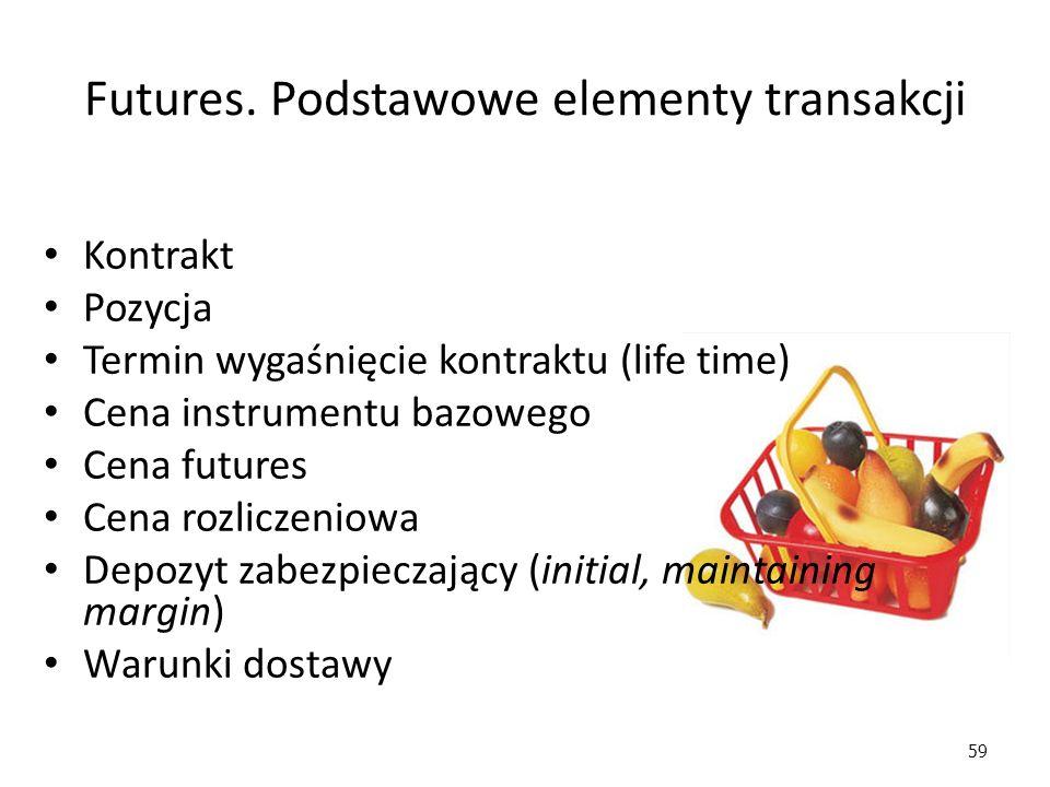 Futures. Podstawowe elementy transakcji
