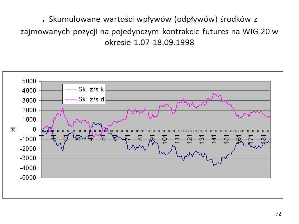 . Skumulowane wartości wpływów (odpływów) środków z zajmowanych pozycji na pojedynczym kontrakcie futures na WIG 20 w okresie 1.07-18.09.1998