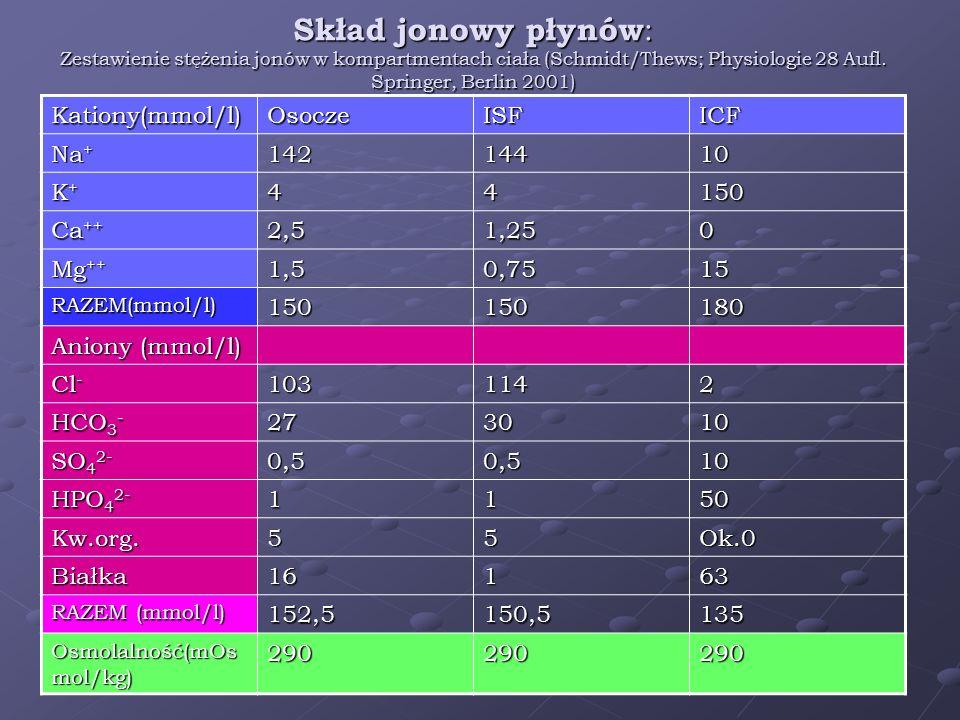 Skład jonowy płynów: Zestawienie stężenia jonów w kompartmentach ciała (Schmidt/Thews; Physiologie 28 Aufl. Springer, Berlin 2001)