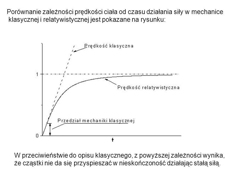 Porównanie zależności prędkości ciała od czasu działania siły w mechanice