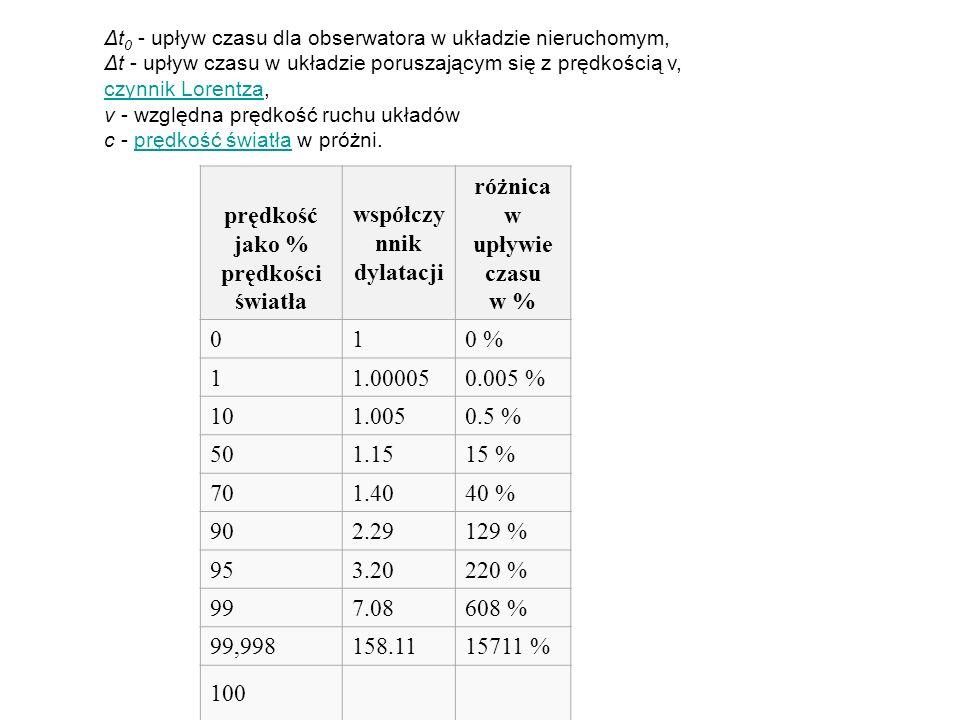 prędkość jako % prędkości światła współczynnik dylatacji