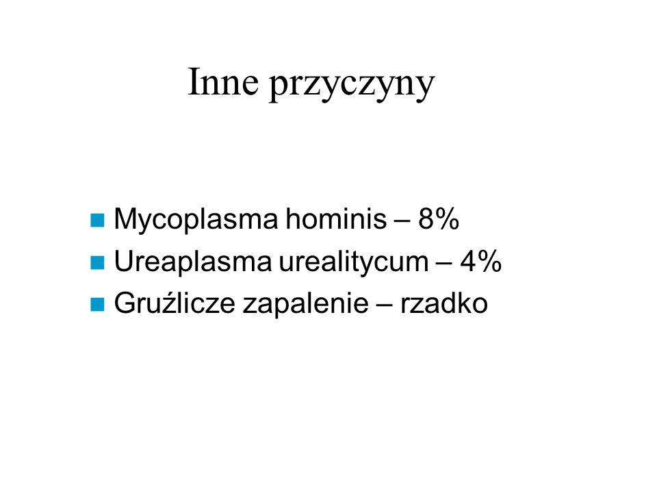 Inne przyczyny Mycoplasma hominis – 8% Ureaplasma urealitycum – 4%