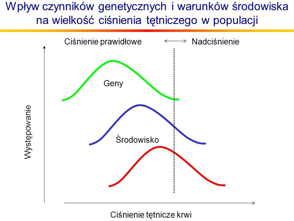 Wpływ czynników genetycznych i warunków środowiska na wielkość ciśnienia tętniczego w populacji