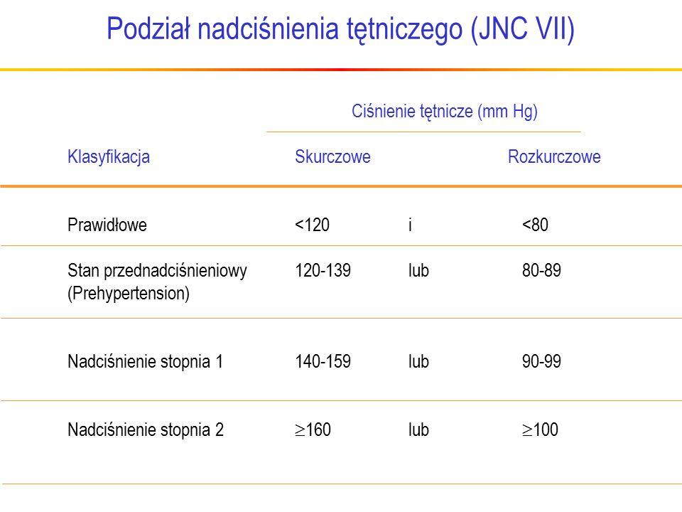 Podział nadciśnienia tętniczego (JNC VII)