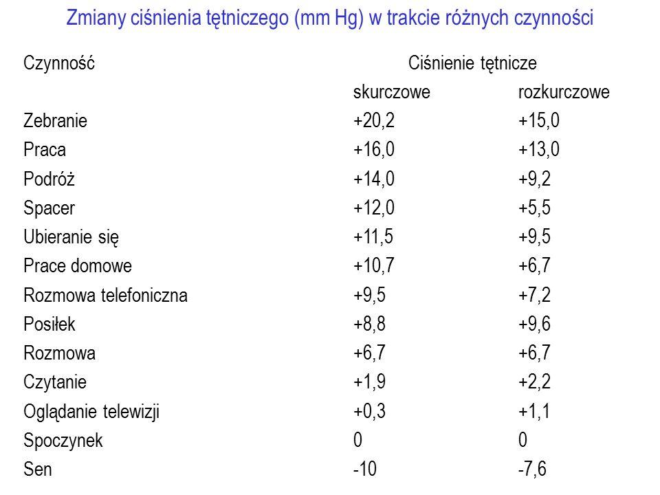 Zmiany ciśnienia tętniczego (mm Hg) w trakcie różnych czynności