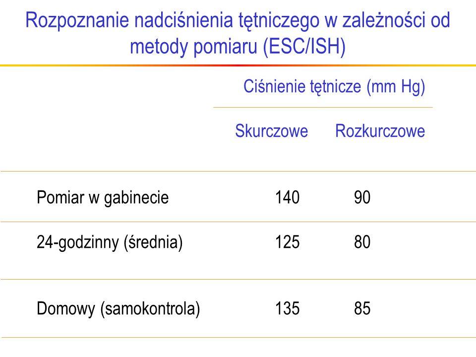Rozpoznanie nadciśnienia tętniczego w zależności od metody pomiaru (ESC/ISH)