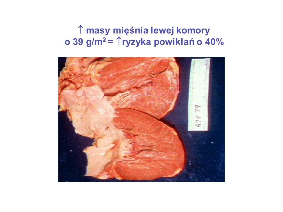  masy mięśnia lewej komory o 39 g/m2 = ryzyka powikłań o 40%