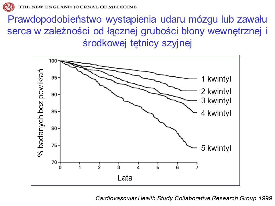 Prawdopodobieństwo wystąpienia udaru mózgu lub zawału serca w zależności od łącznej grubości błony wewnętrznej i środkowej tętnicy szyjnej