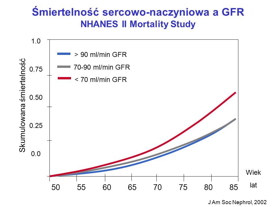 Śmiertelność sercowo-naczyniowa a GFR NHANES II Mortality Study