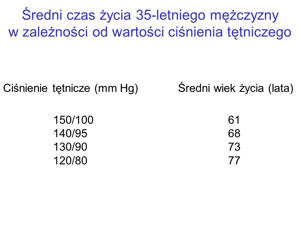 Średni czas życia 35-letniego mężczyzny