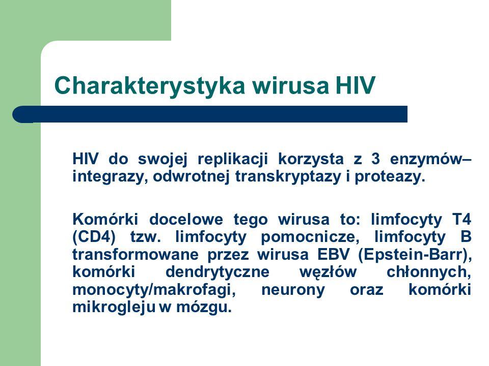 Charakterystyka wirusa HIV