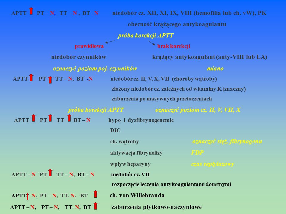 obecność krążącego antykoagulantu próba korekcji APTT