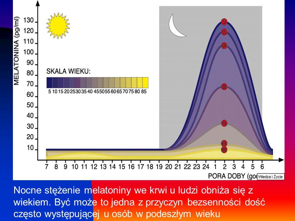 Nocne stężenie melatoniny we krwi u ludzi obniża się z wiekiem