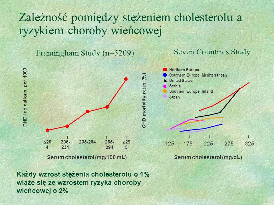 Zależność pomiędzy stężeniem cholesterolu a ryzykiem choroby wieńcowej