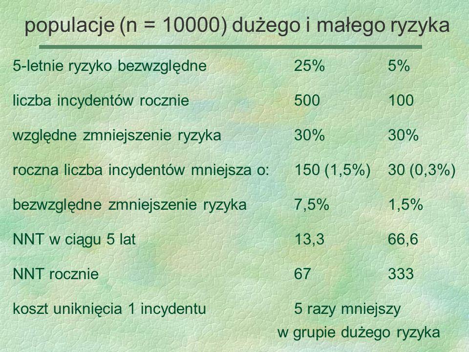 populacje (n = 10000) dużego i małego ryzyka