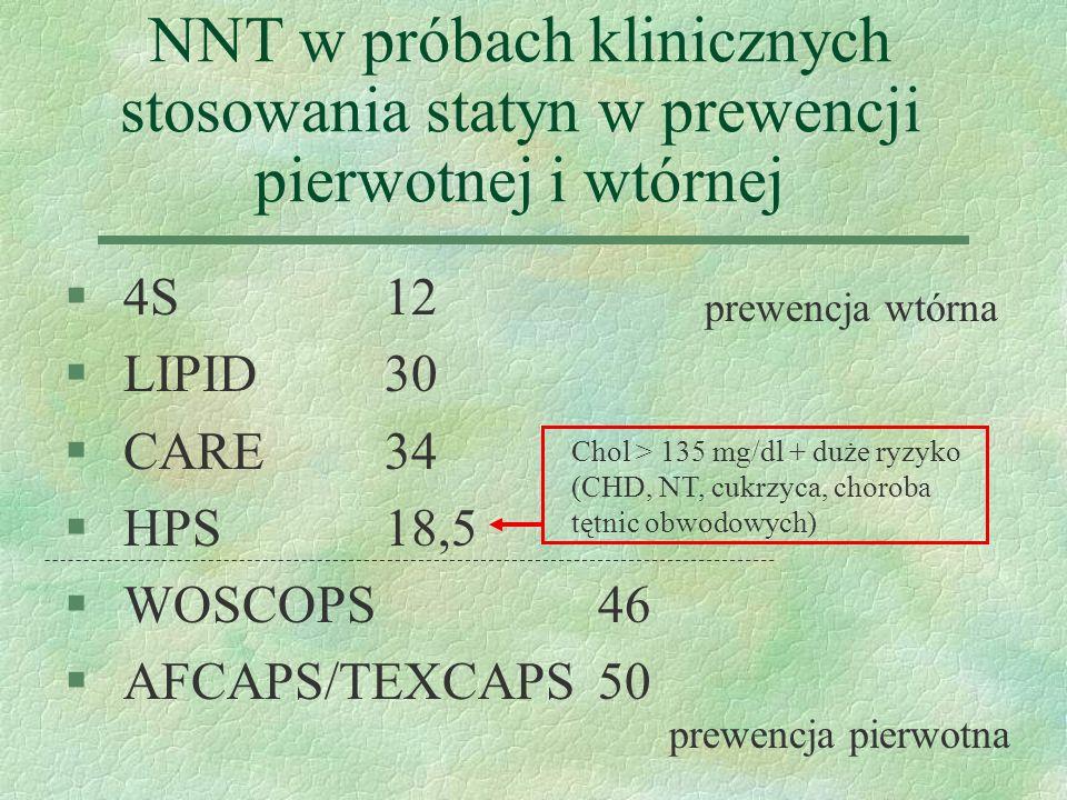 NNT w próbach klinicznych stosowania statyn w prewencji pierwotnej i wtórnej