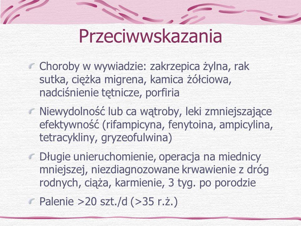 Przeciwwskazania Choroby w wywiadzie: zakrzepica żylna, rak sutka, ciężka migrena, kamica żółciowa, nadciśnienie tętnicze, porfiria.
