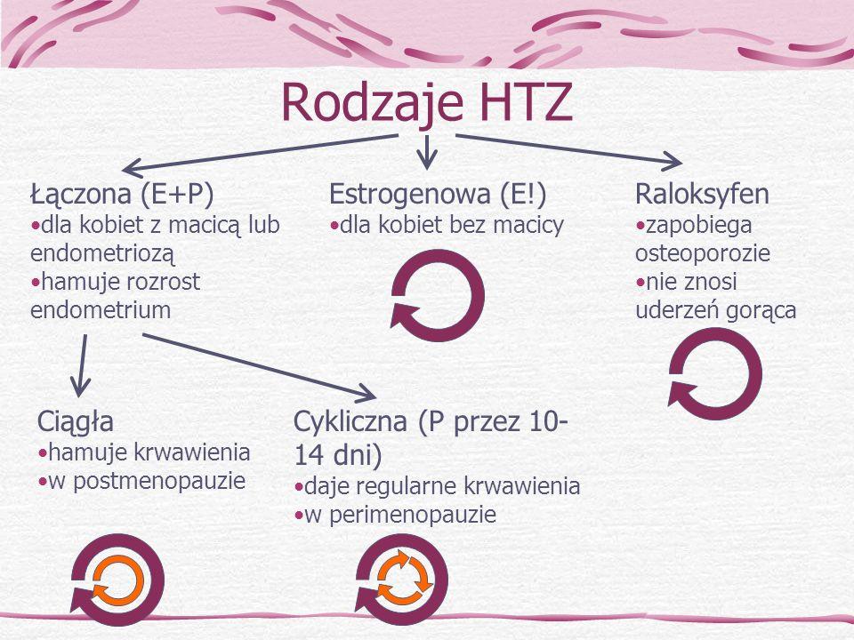 Rodzaje HTZ Łączona (E+P) Estrogenowa (E!) Raloksyfen Ciągła