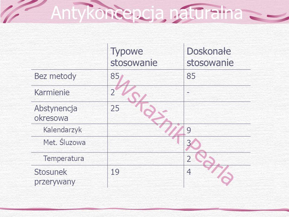 Antykoncepcja naturalna