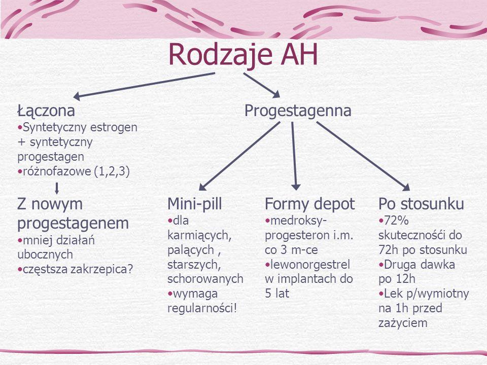 Rodzaje AH Łączona Progestagenna Mini-pill Formy depot Po stosunku