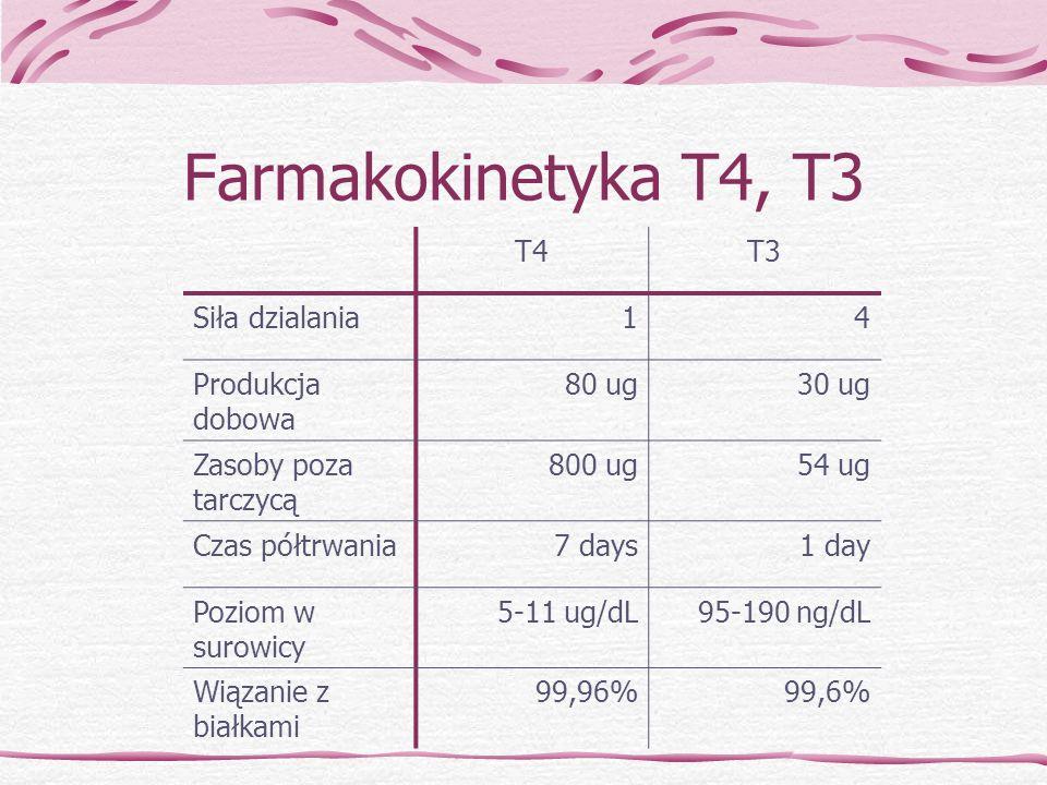 Farmakokinetyka T4, T3 T4 T3 Siła dzialania 1 4 Produkcja dobowa 80 ug