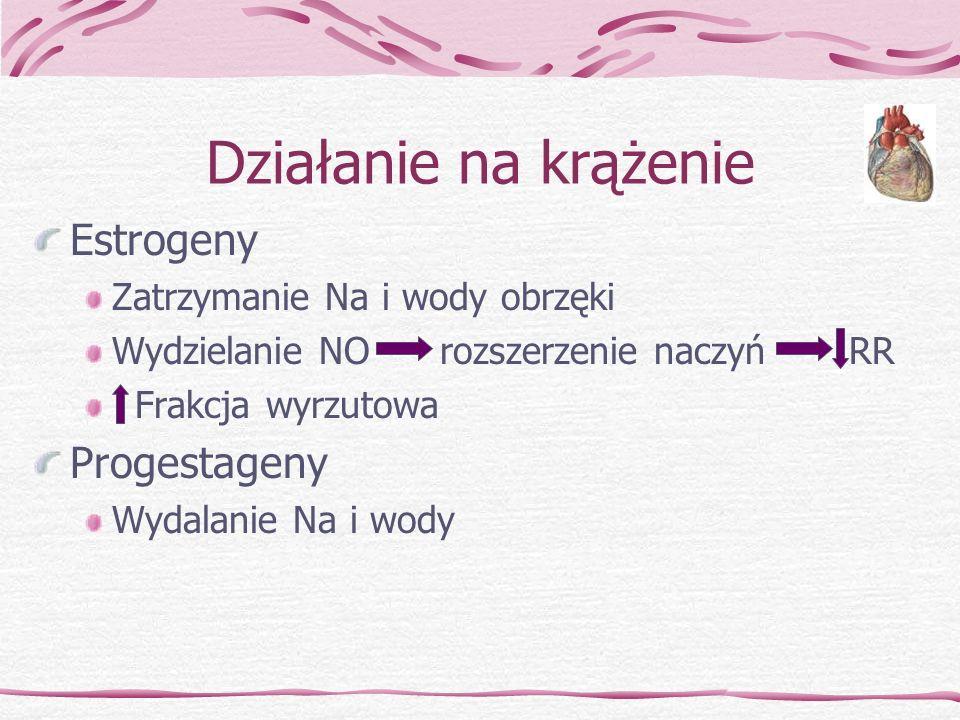 Działanie na krążenie Estrogeny Progestageny