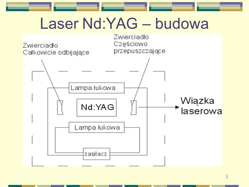 Laser Nd:YAG – budowa