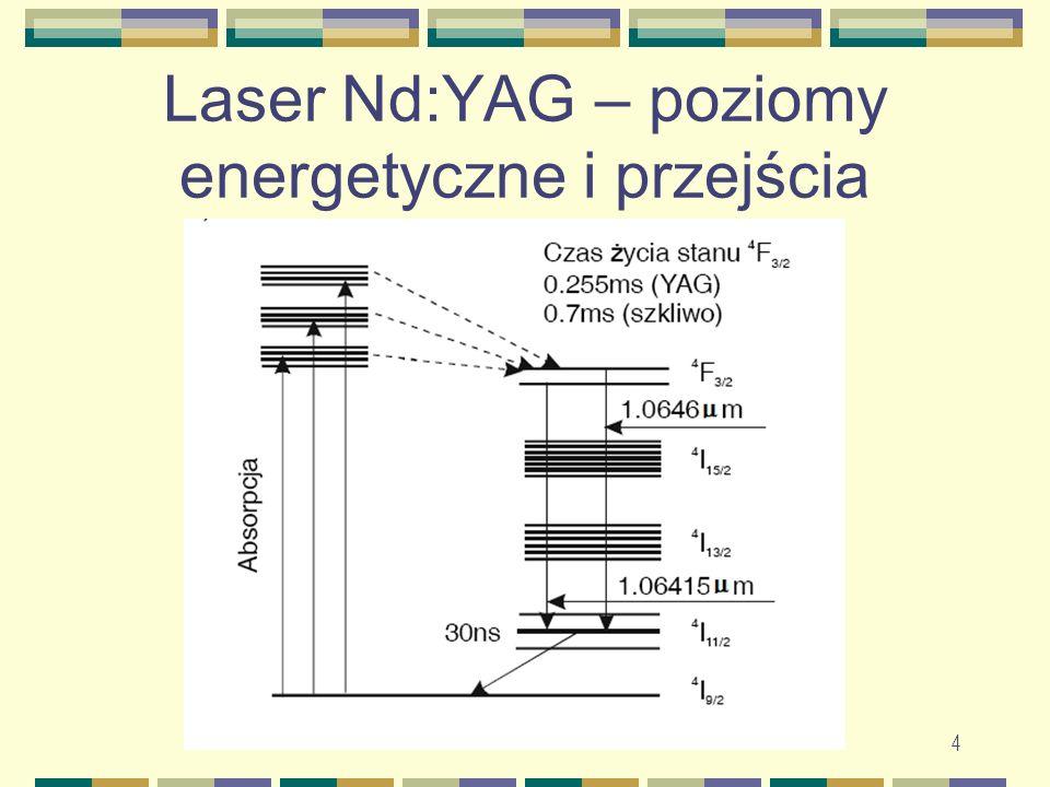 Laser Nd:YAG – poziomy energetyczne i przejścia
