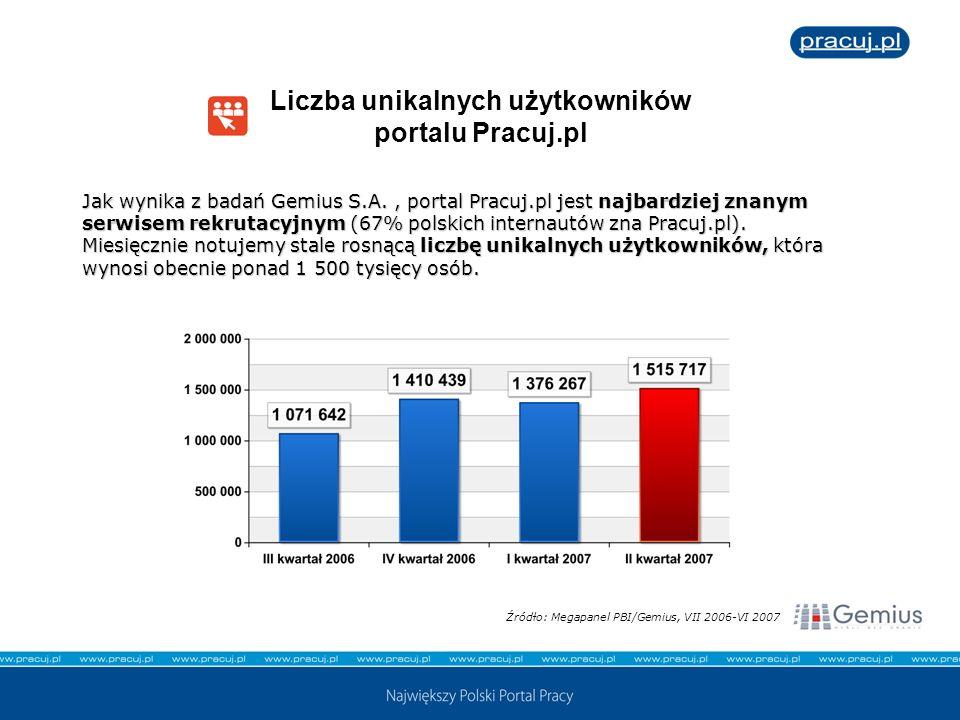 Liczba unikalnych użytkowników portalu Pracuj.pl