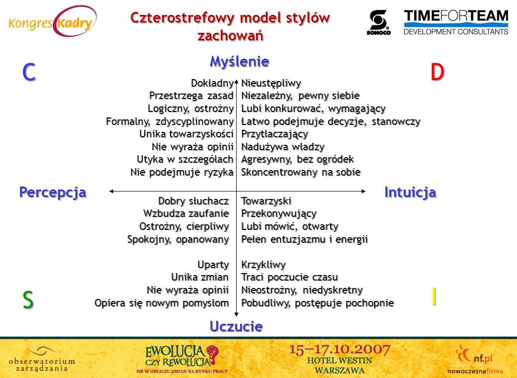 Czterostrefowy model stylów zachowań