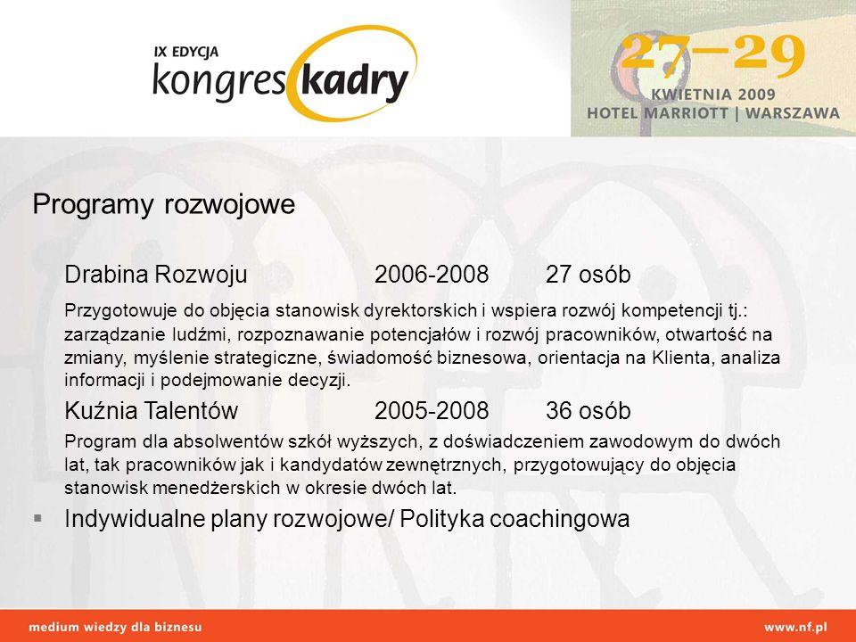 Programy rozwojowe Drabina Rozwoju 2006-2008 27 osób