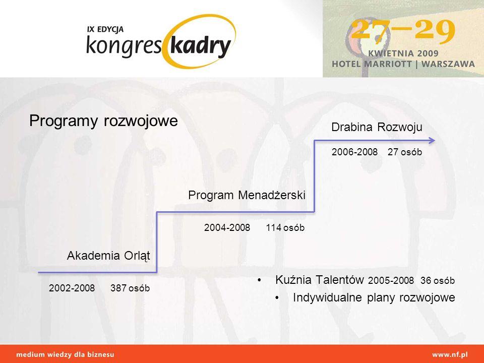 Programy rozwojowe Drabina Rozwoju Kuźnia Talentów 2005-2008 36 osób
