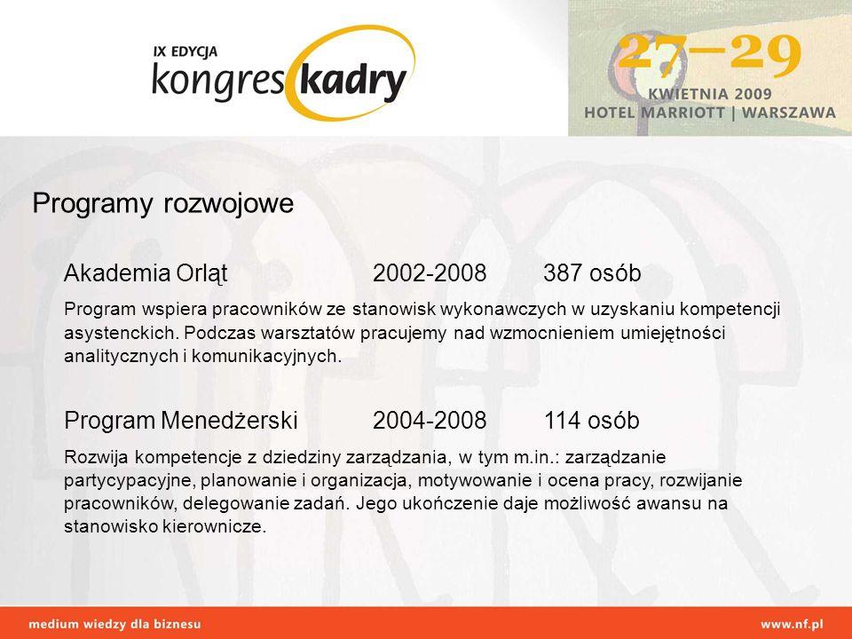 Programy rozwojowe Akademia Orląt 2002-2008 387 osób