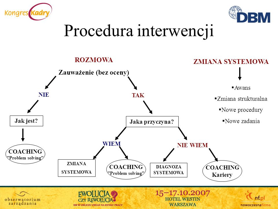 Procedura interwencji