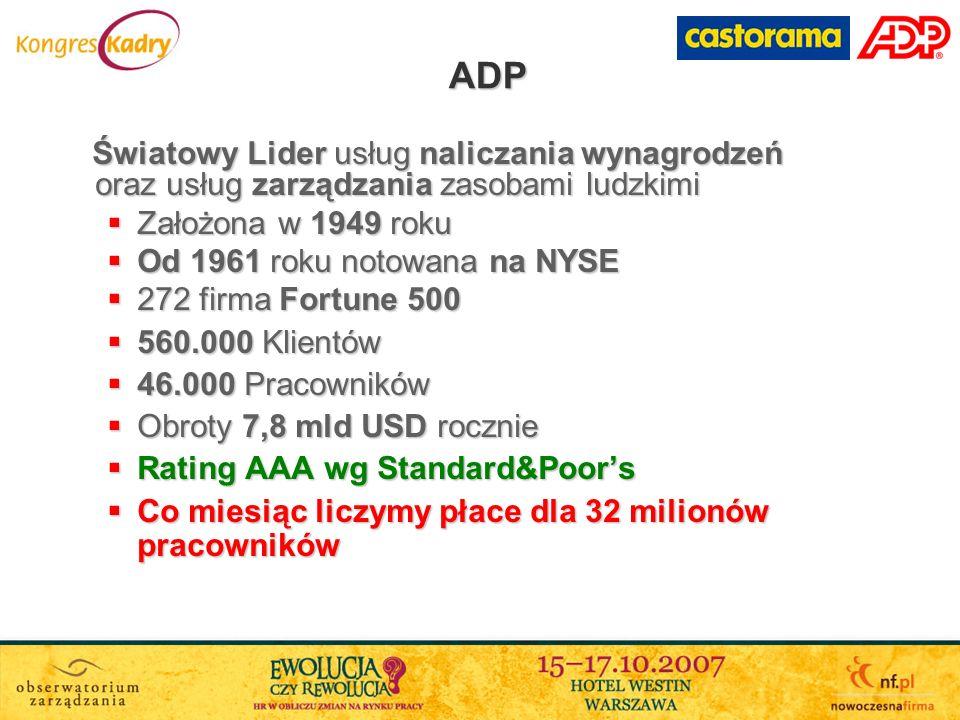 ADP Założona w 1949 roku Od 1961 roku notowana na NYSE