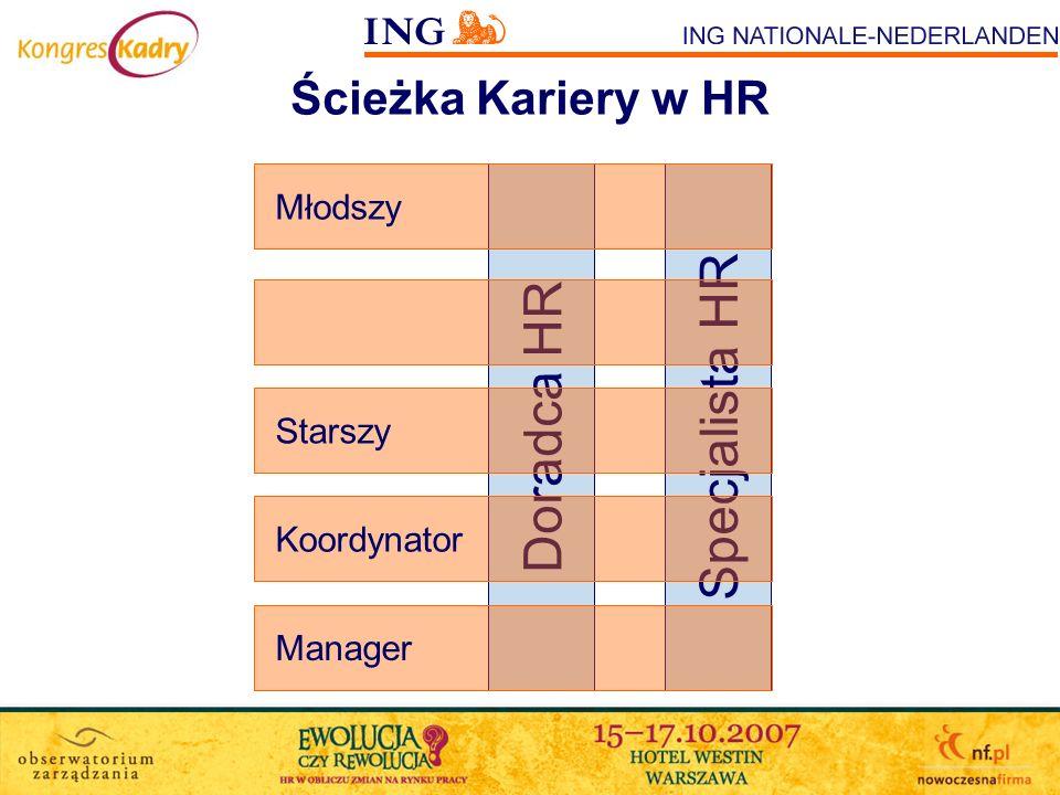 Specjalista HR Doradca HR Ścieżka Kariery w HR Młodszy Starszy