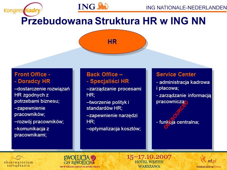 Przebudowana Struktura HR w ING NN