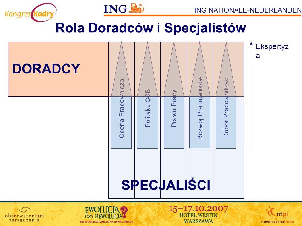 Rola Doradców i Specjalistów