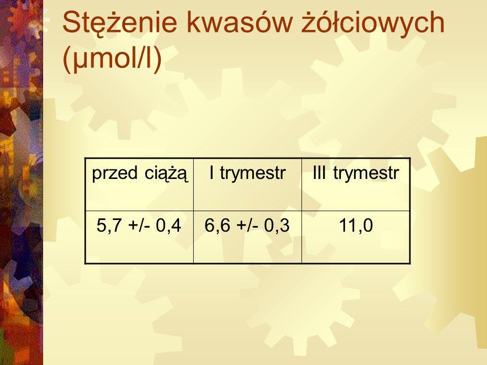 Stężenie kwasów żółciowych (µmol/l)